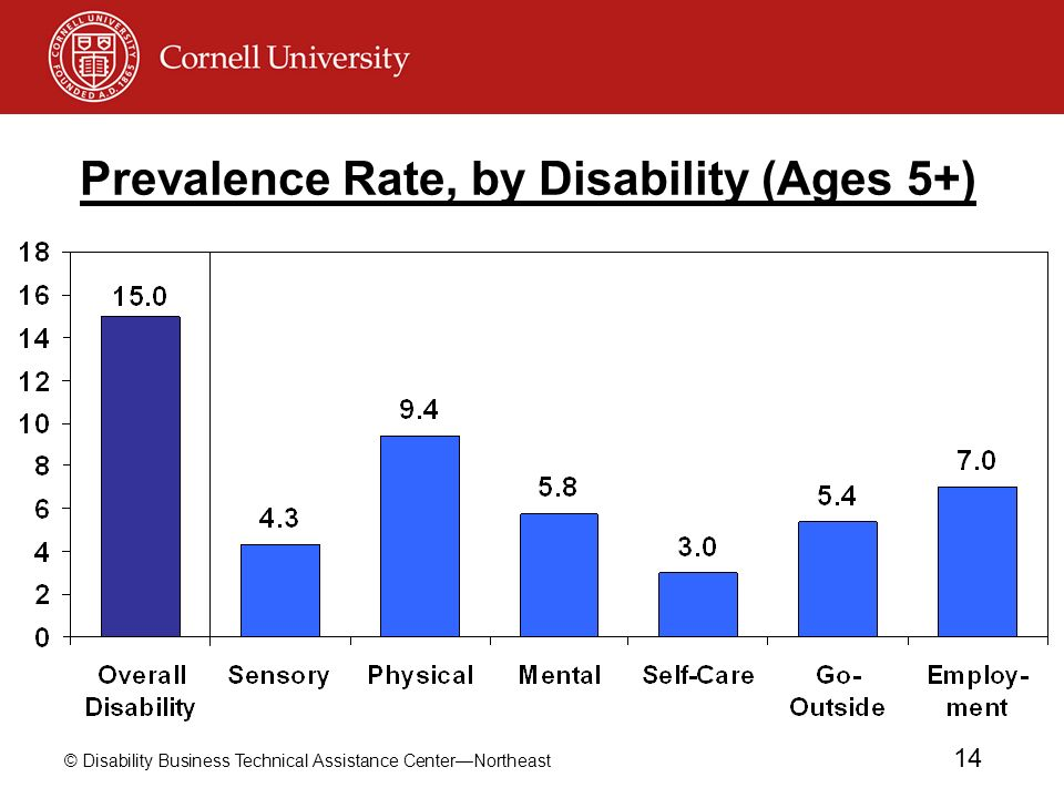 Prevalence Rate, by Disability (Ages 5+)
