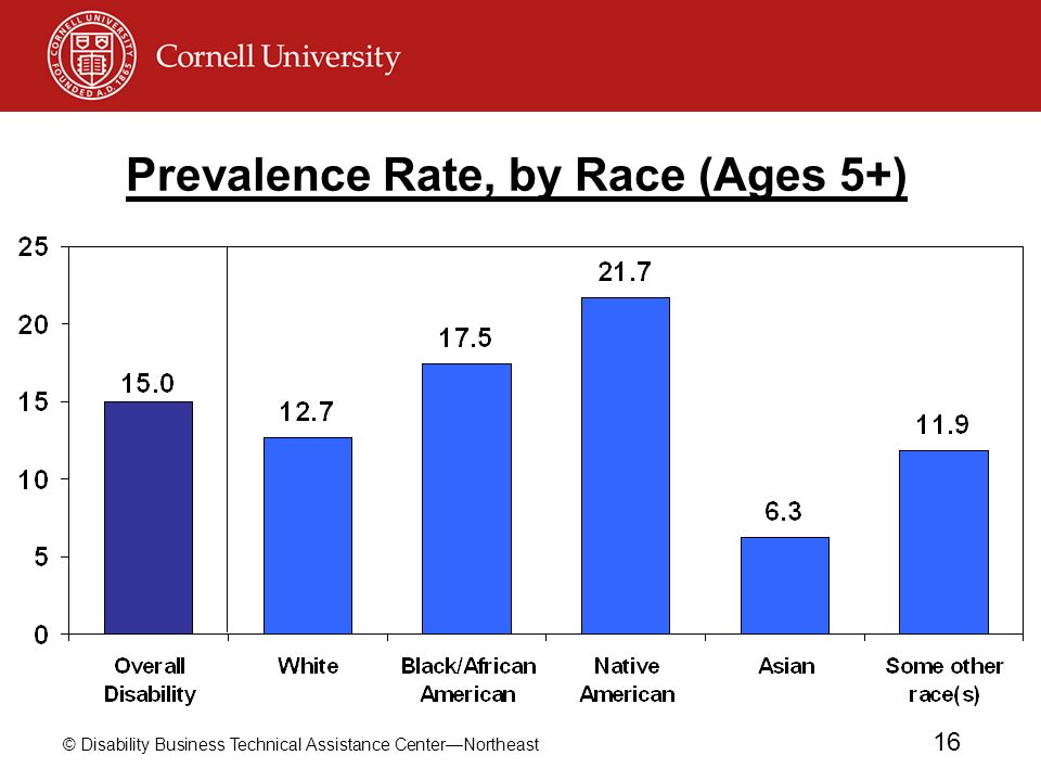 Prevalence Rate, by Race (Ages 5+)
