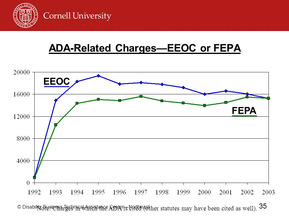 ADA-Related Charges—EEOC or FEPA