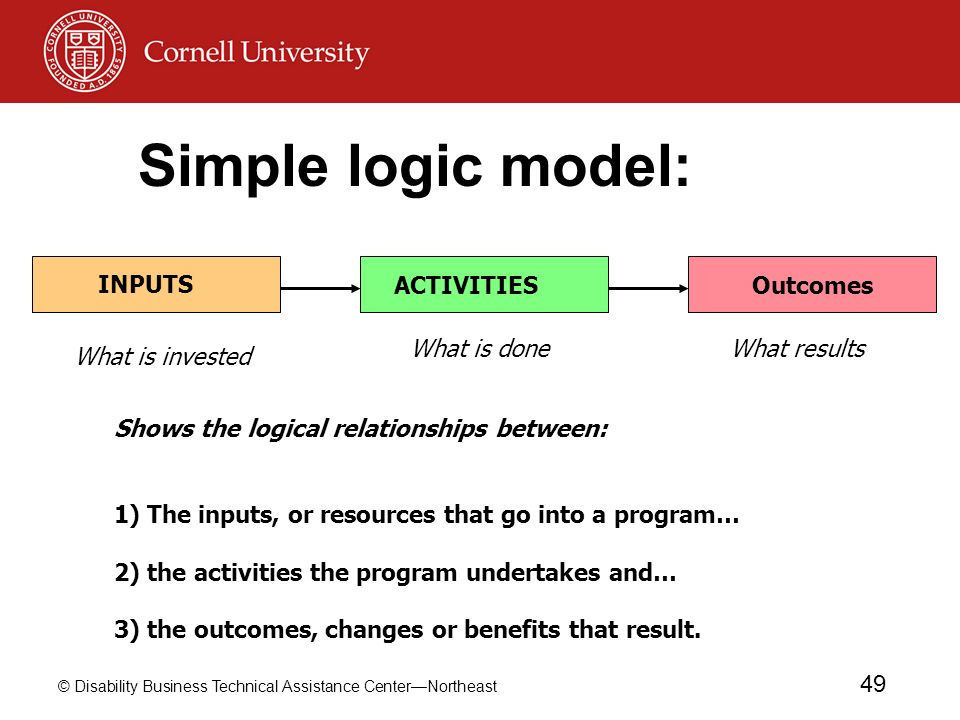 Simple logic model: Outcomes INPUTS ACTIVITIES What is done