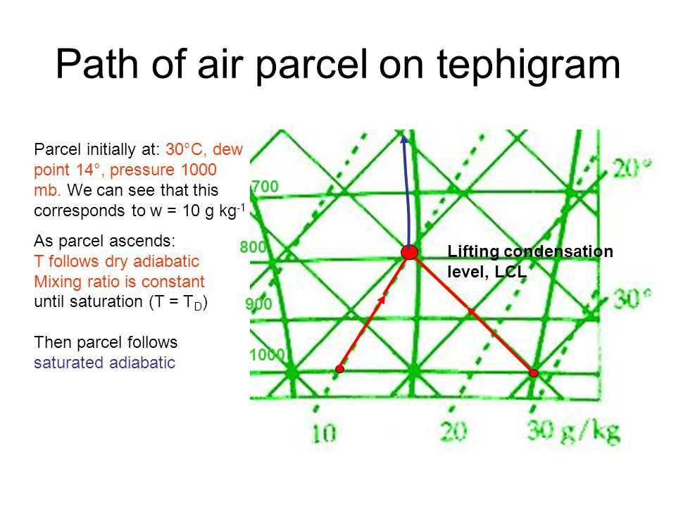 Path of air parcel on tephigram