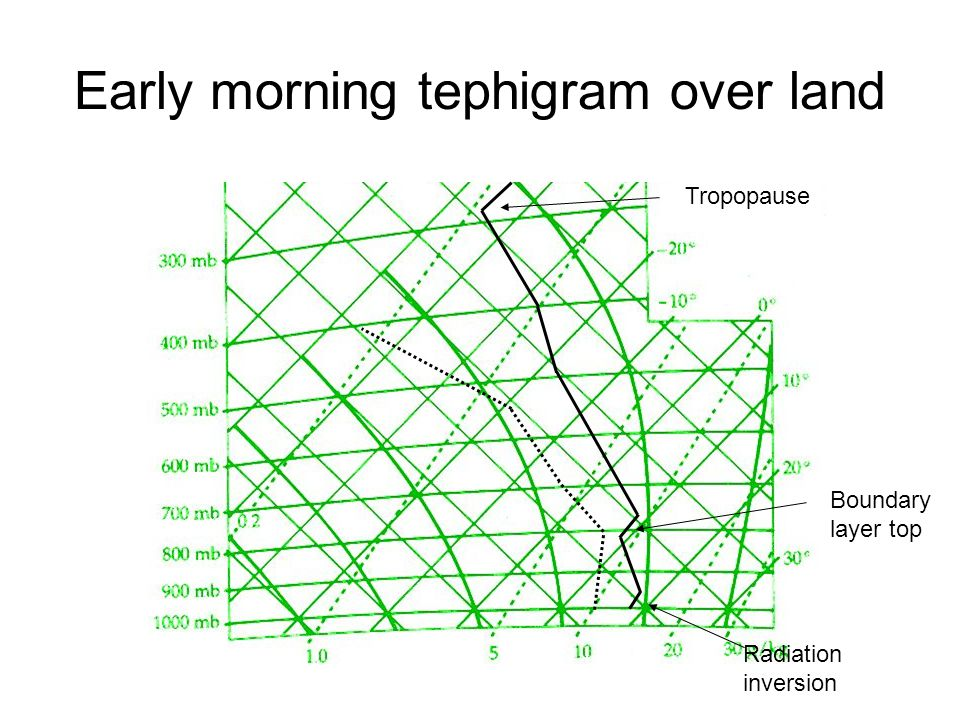 Early morning tephigram over land