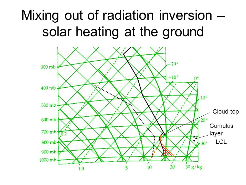 Mixing out of radiation inversion – solar heating at the ground