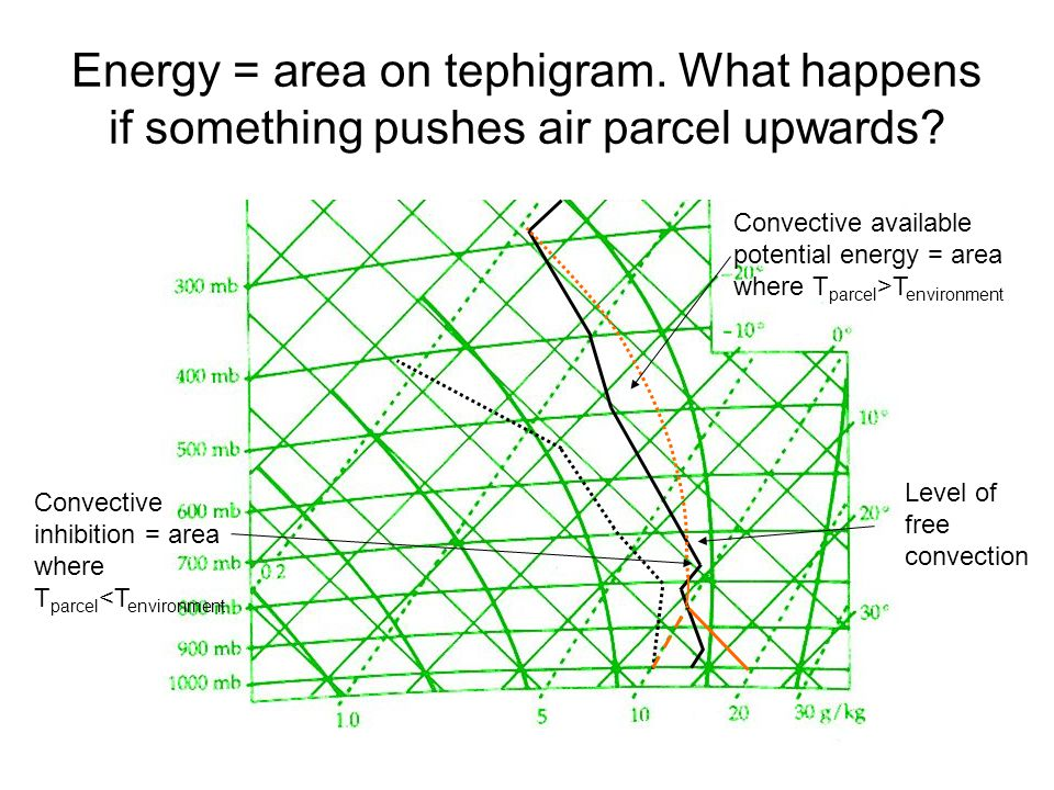 Energy = area on tephigram