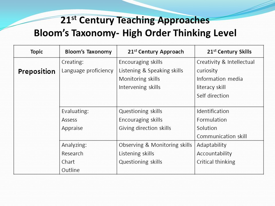 21st Century Teaching Approaches Bloom's Taxonomy- High Order Thinking Level