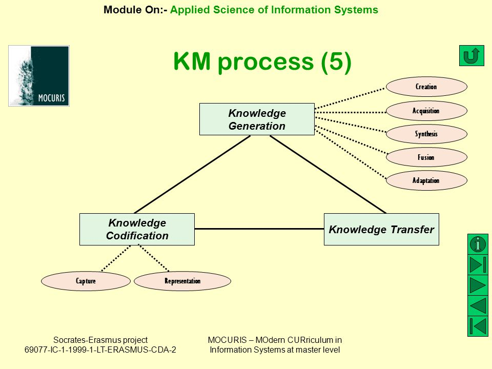 knowledge codification Transcript of knowledge codification and coordination davenport (1997) what is knowledge codification codifying different types of knowledge mapping knowledge computer technology capturing tacit knowledge related case: yammer topics davenport (1997) turns knowledge into a code to make it organized, explicit, portable, and easy to understand.