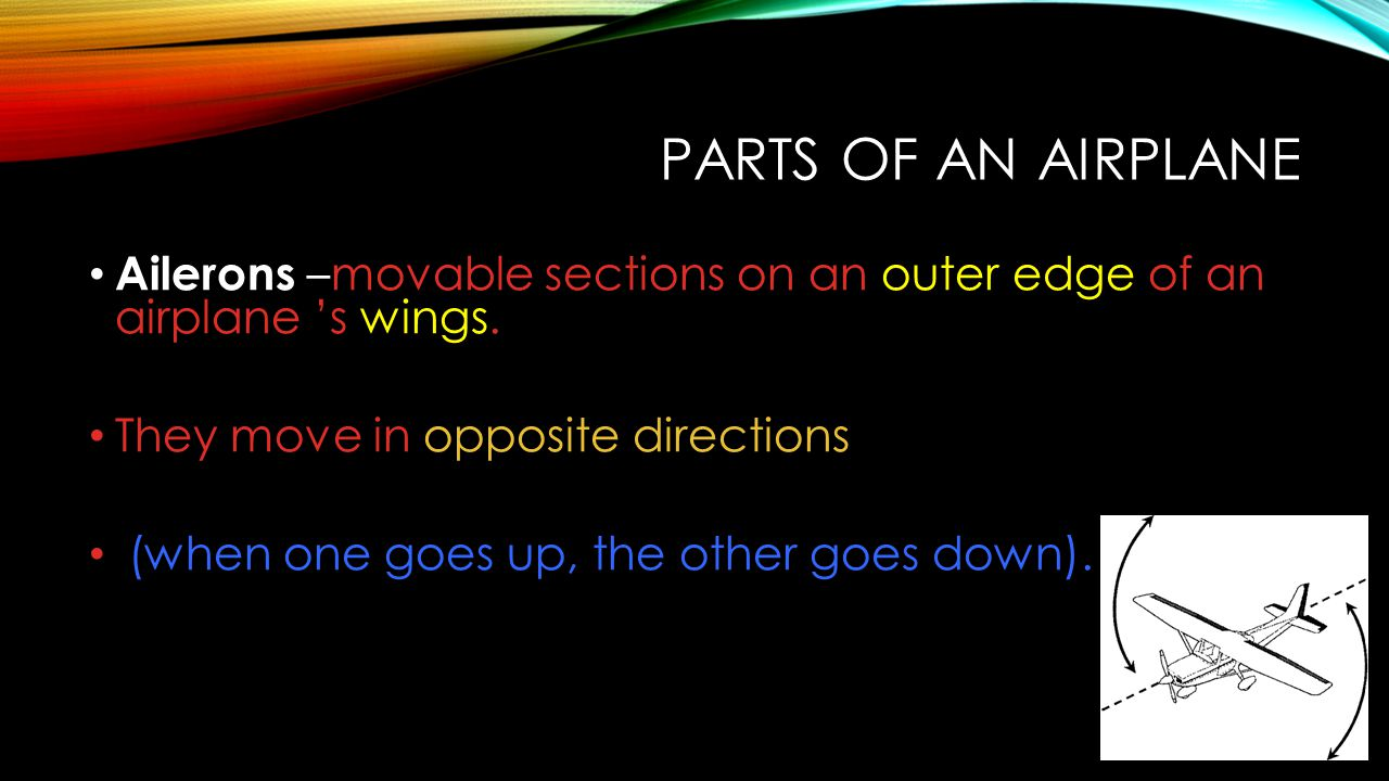 Parts of an Airplane Ailerons –movable sections on an outer edge of an airplane 's wings. They move in opposite directions.