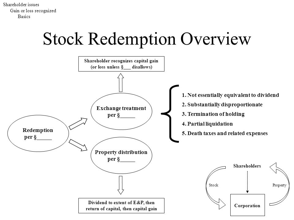 Stock Redemption 12 Things You Didnt Know About Stock