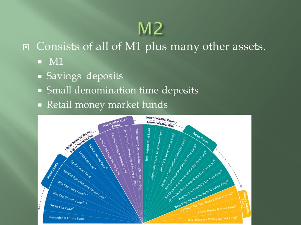 M2 Consists of all of M1 plus many other assets. M1 Savings deposits