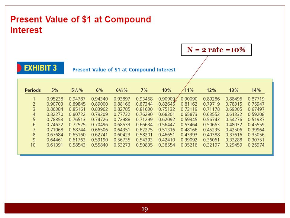 Present Value of $1 at Compound Interest