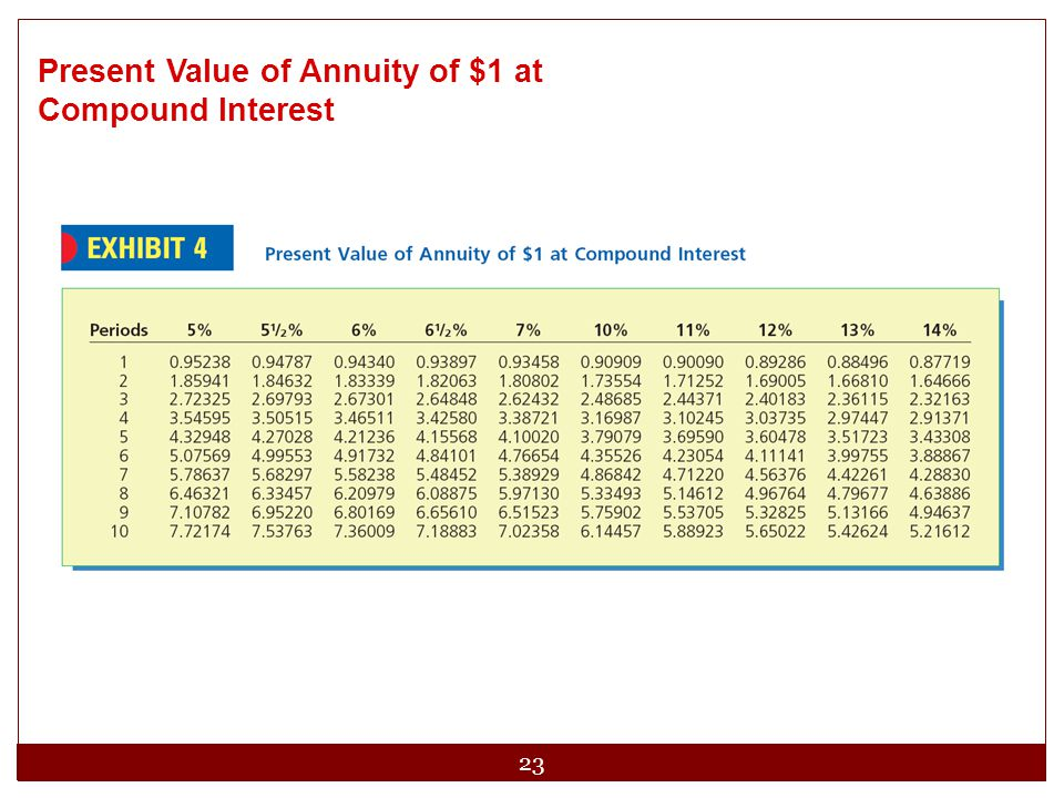 Present Value of Annuity of $1 at Compound Interest