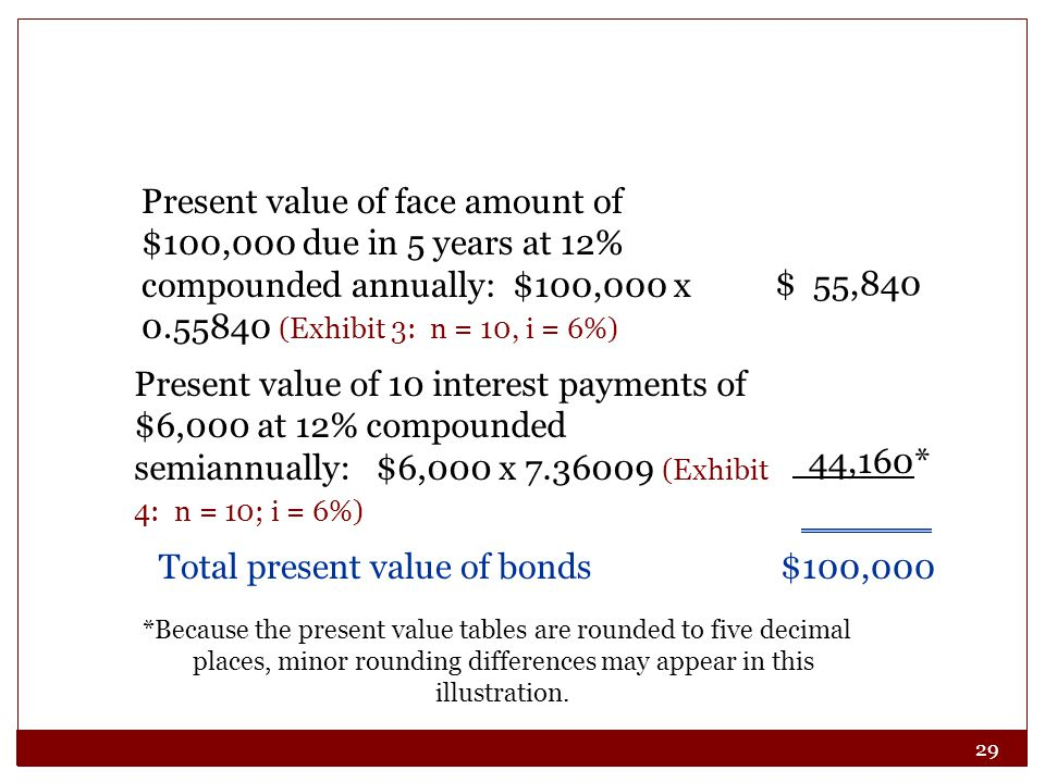 Total present value of bonds $100,000