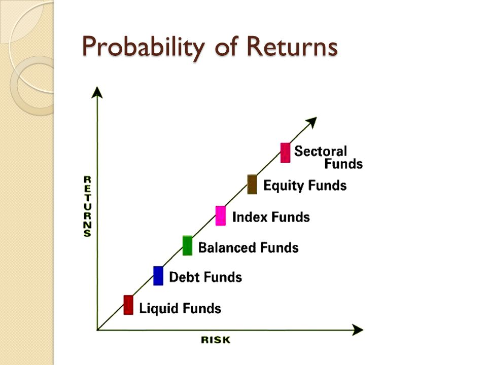 Probability of Returns