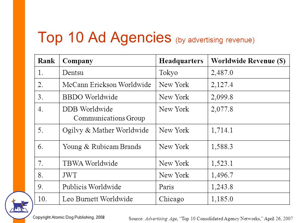 the international promotional mix and advertising strategies ppttop 10 ad agencies (by advertising revenue)