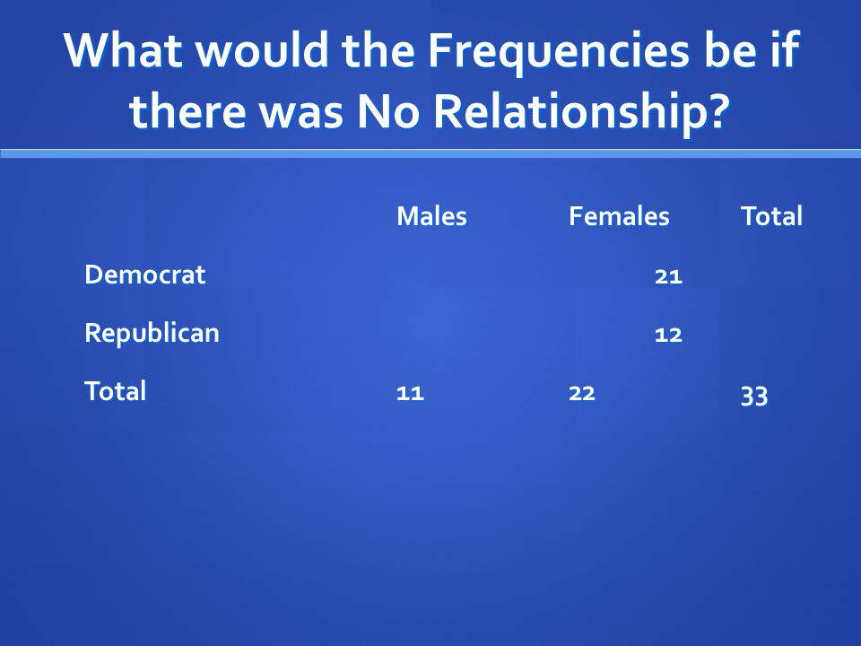 What would the Frequencies be if there was No Relationship