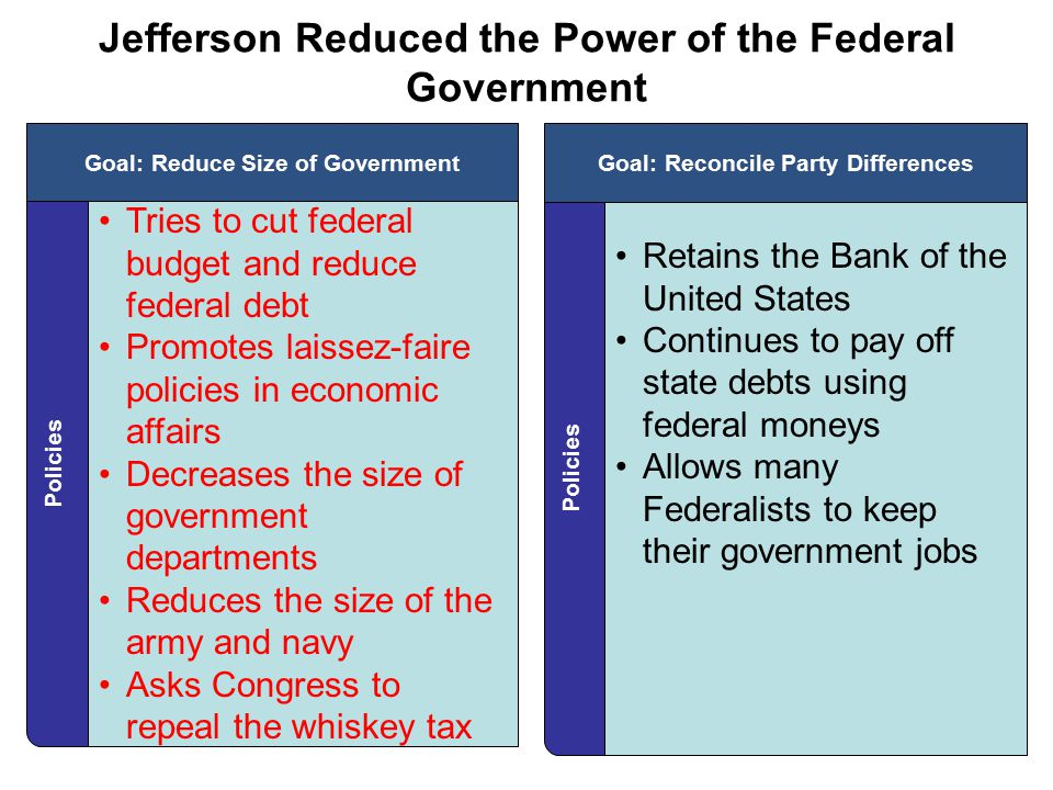 Jefferson Reduced the Power of the Federal Government