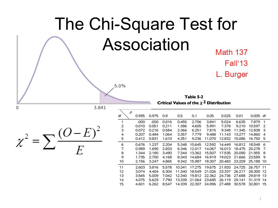 The chi square test for association ppt download the chi square test for association watchthetrailerfo