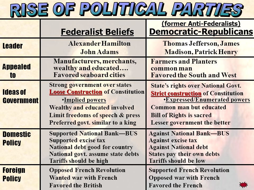 4 Rise Of Political Parties