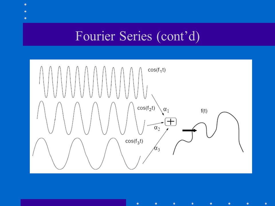 Fourier Series (cont'd)