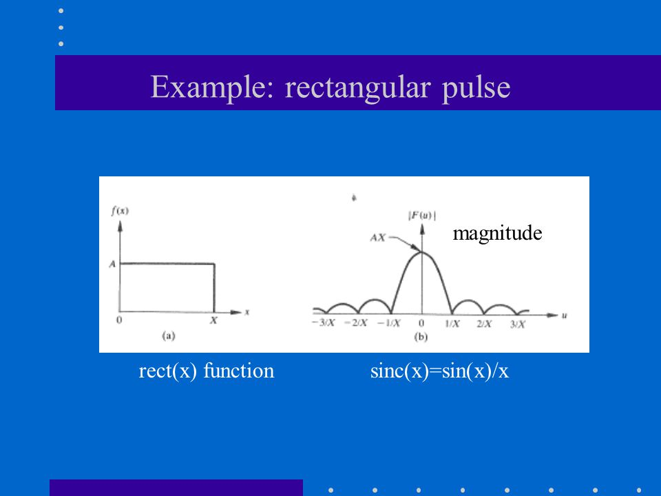 Example: rectangular pulse