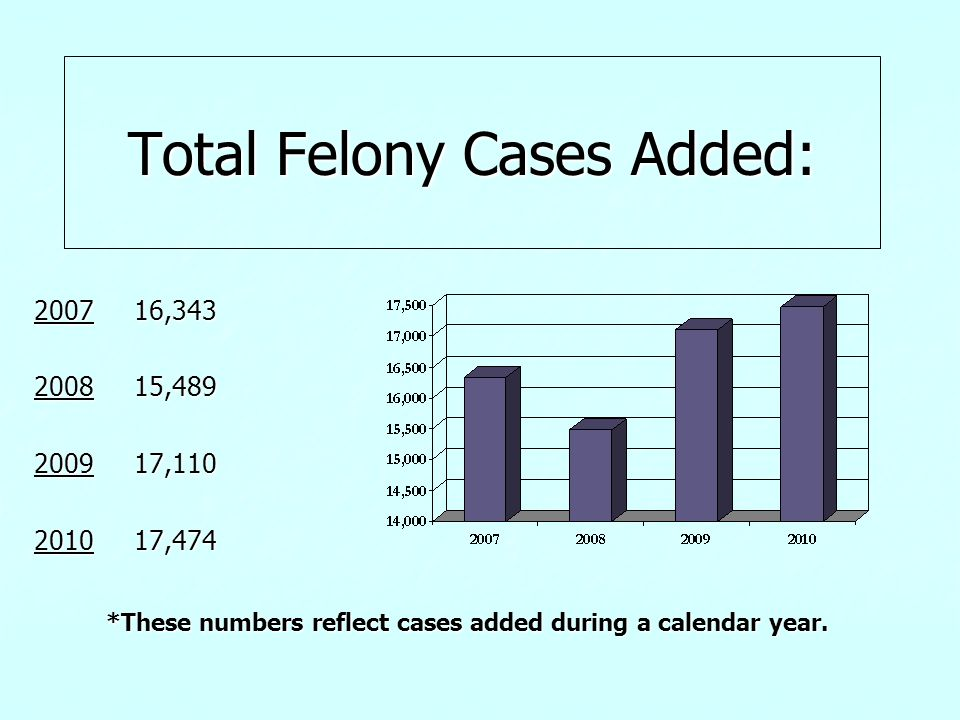 Total Felony Cases Added: