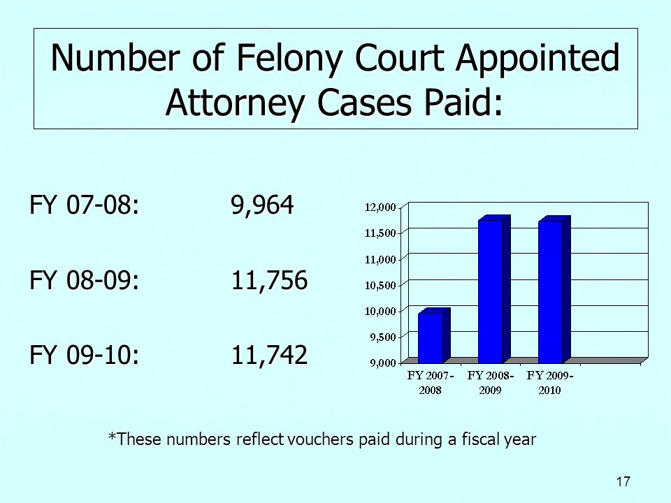 Number of Felony Court Appointed Attorney Cases Paid: