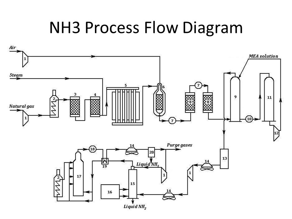 Manufacturing process ppt video online download 18 nh3 process flow diagram ccuart