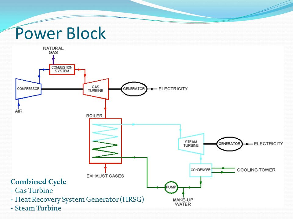 Power Block Combined Cycle Gas Turbine