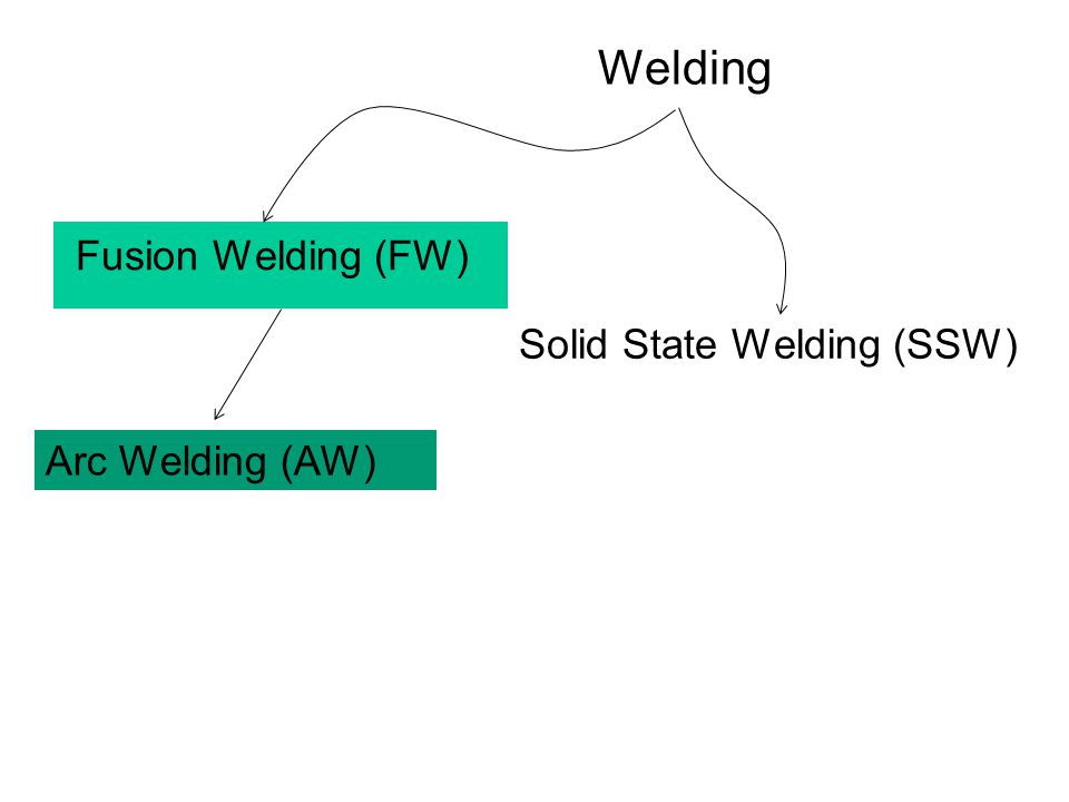 Solid State Welding (SSW)