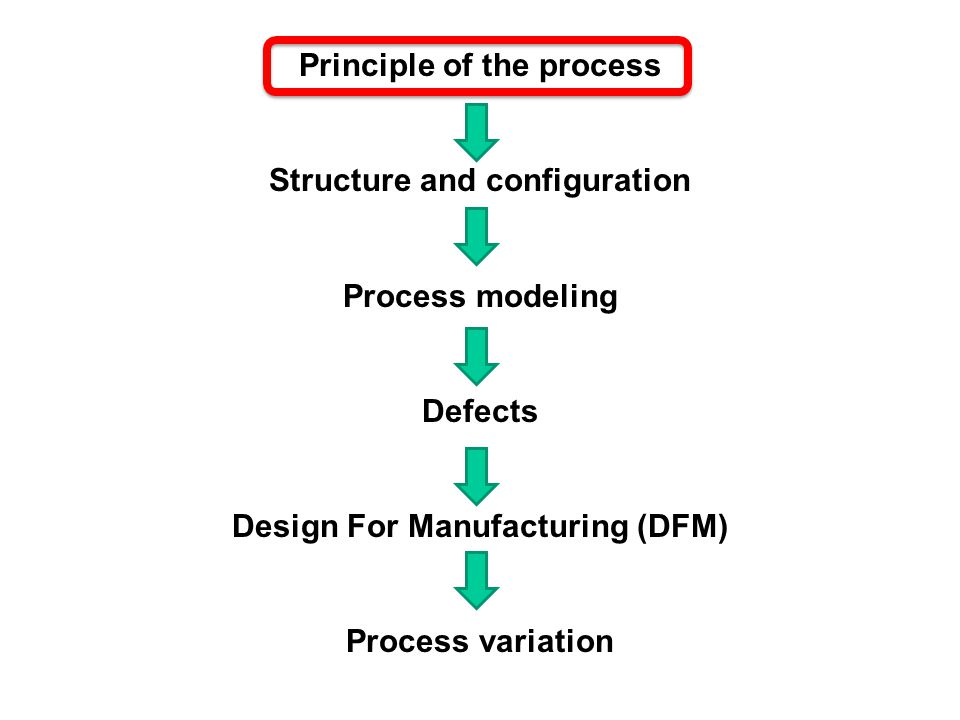 Principle of the process