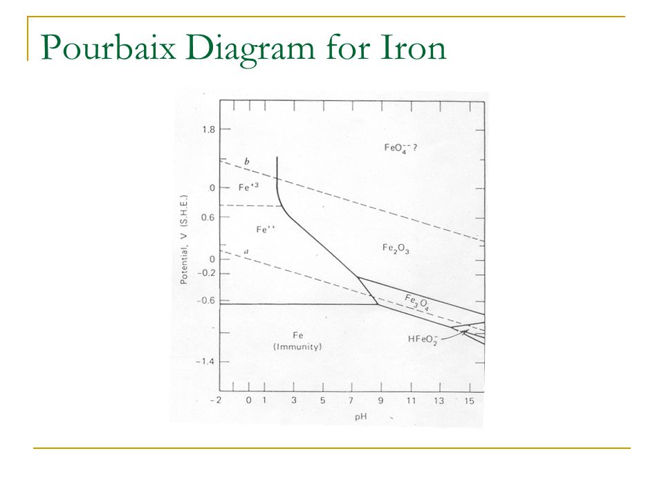 Thermodynamics in corrosion engineering ppt video online download 28 pourbaix diagram for iron ccuart Image collections