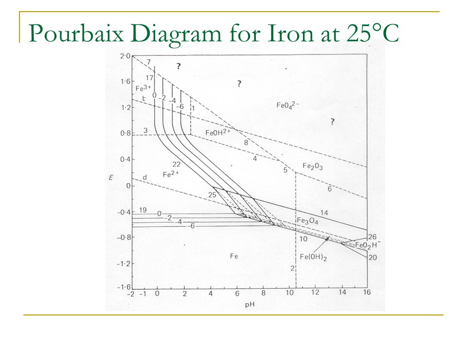 Thermodynamics in corrosion engineering ppt video online download pourbaix diagram for iron 29 pourbaix ccuart Gallery