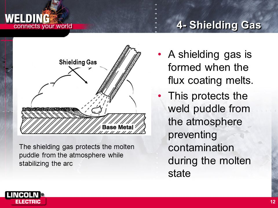 A shielding gas is formed when the flux coating melts.