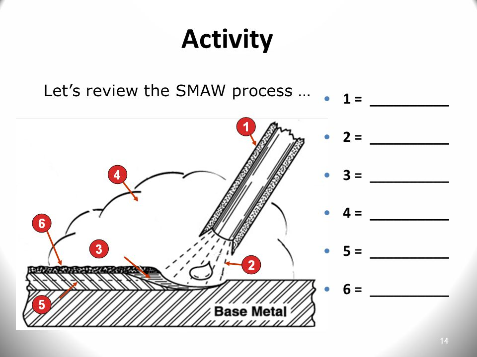Activity Let's review the SMAW process … 1 = __________ 2 = __________