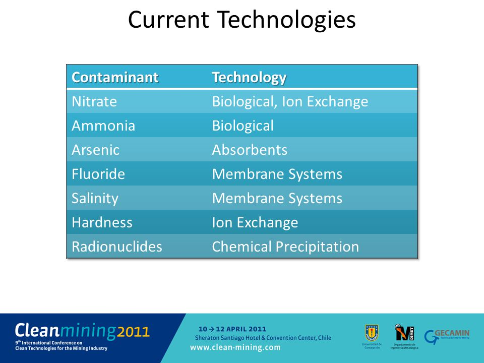 Current Technologies Contaminant Technology Nitrate