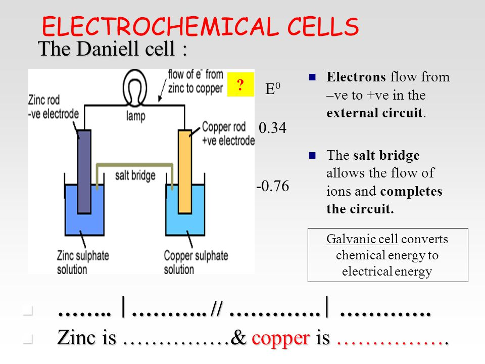 Chemical cell diagram basic guide wiring diagram electrochemical cells ppt video online download rh slideplayer com simple chemical cell diagram chemical table ccuart Choice Image