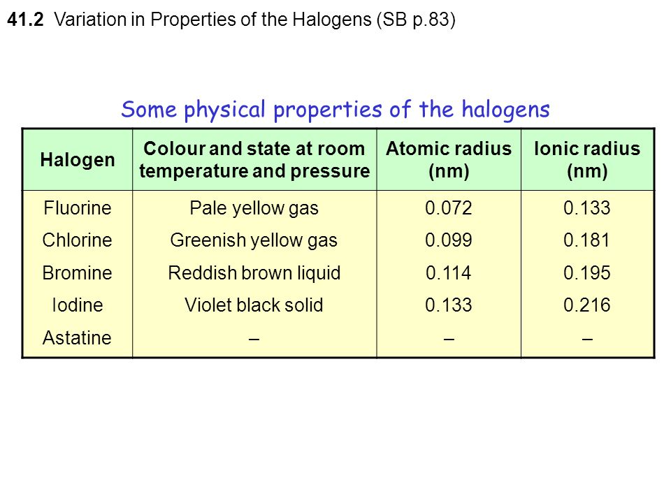 41 The Halogens 41 1 Characteristic Properties Of The