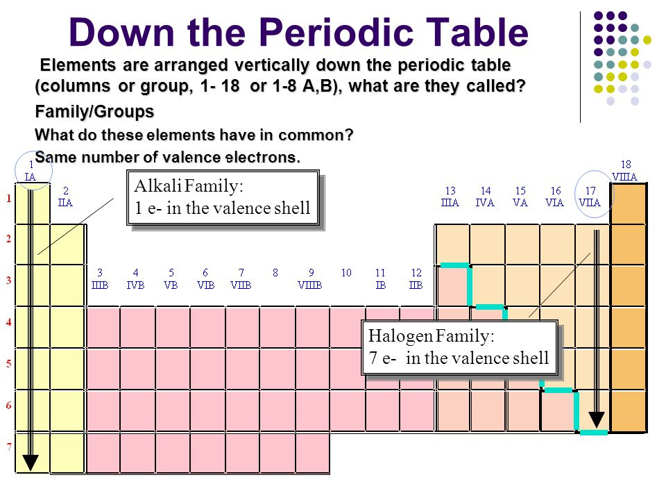 Periodic Table Of Element Ppt Video Online Download