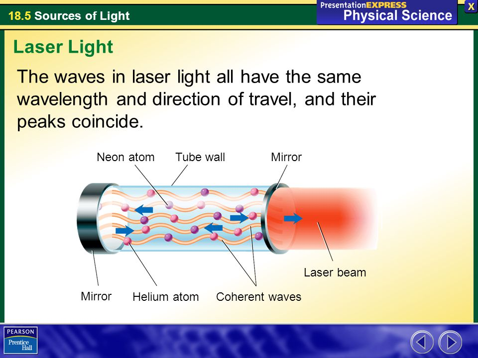 Laser Light The waves in laser light all have the same wavelength and direction of travel, and their peaks coincide.