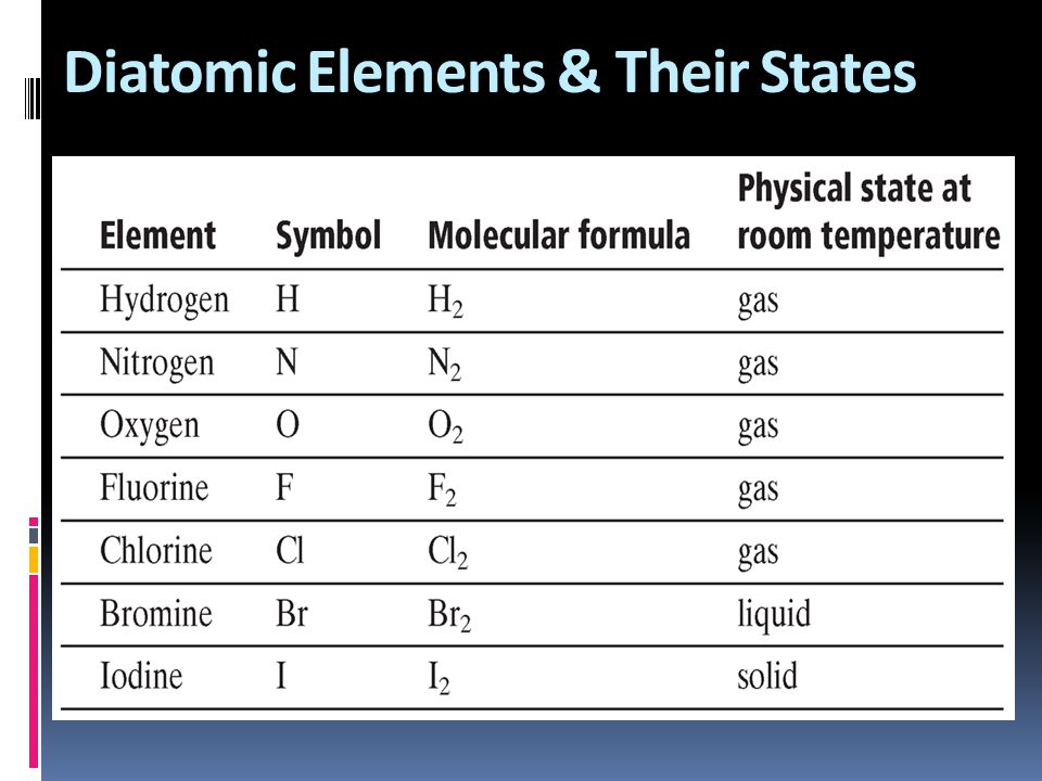 Diatomic Elements & Their States