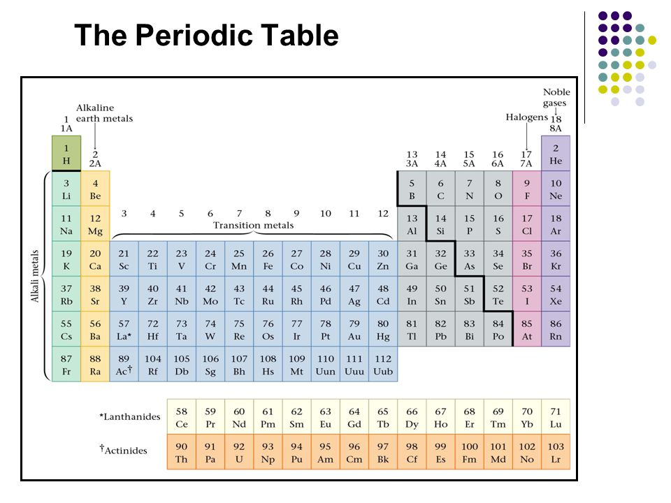 Families of the periodic table ppt video online download 2 the periodic table urtaz Gallery