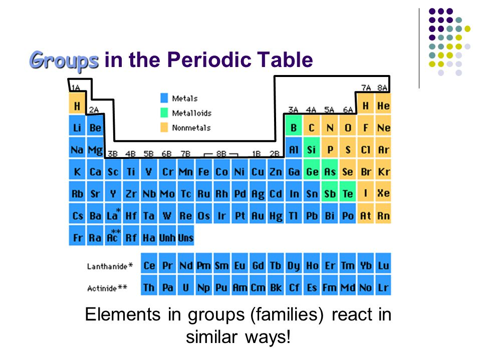 Families Of The Periodic Table Ppt Video Online Download