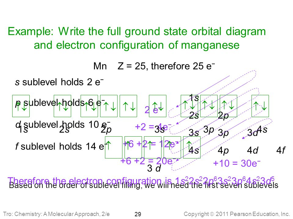 Manganese Electrons Valence Orbital Diagram Simple Electronic