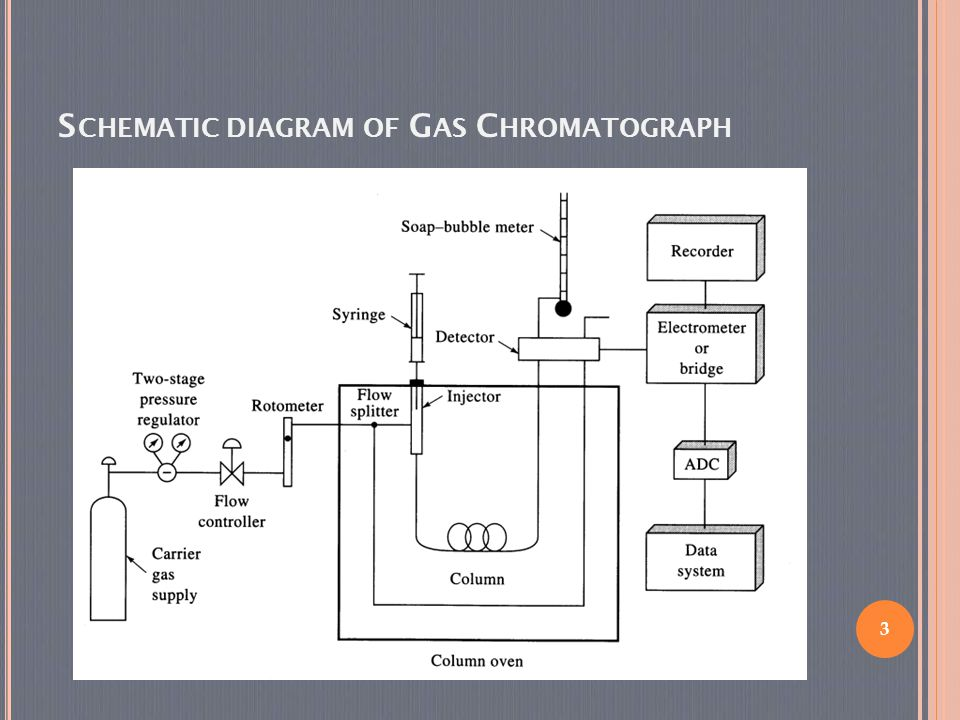 INSTRUMENTATION AND APPLICATIONS OF GAS CHROMATOGRAPHY - ppt ... on