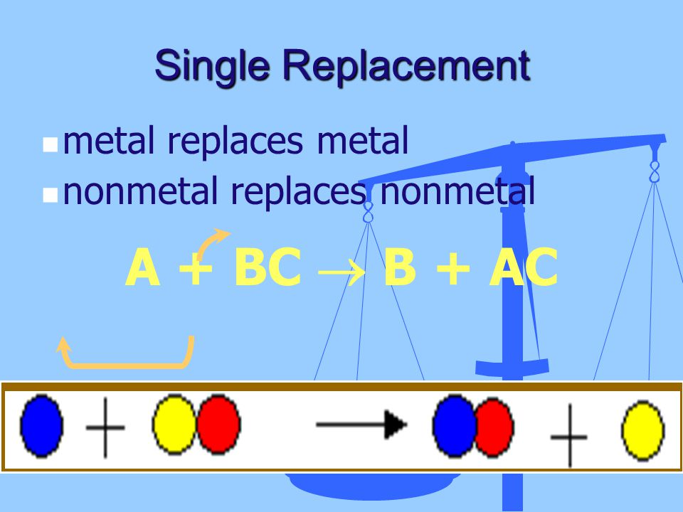 A + BC  B + AC Single Replacement metal replaces metal
