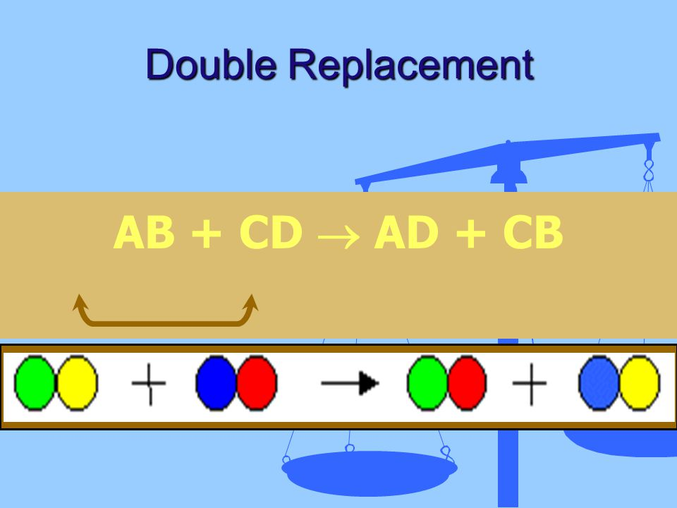Double Replacement AB + CD  AD + CB
