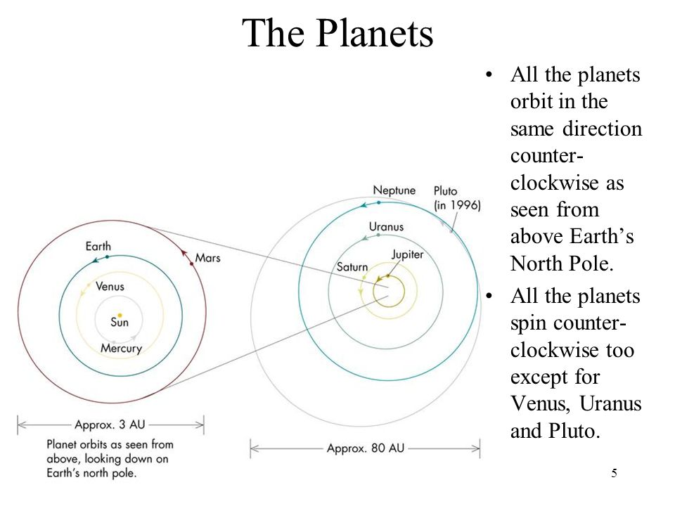 The Planets All the planets orbit in the same direction counter-clockwise as seen from above Earth's North Pole.