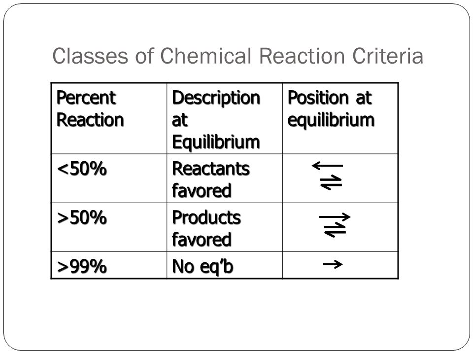 Classes of Chemical Reaction Criteria