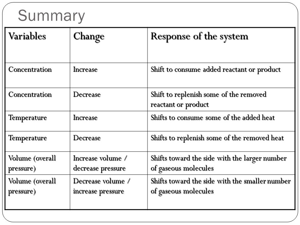 Summary Variables Change Response of the system Concentration Increase