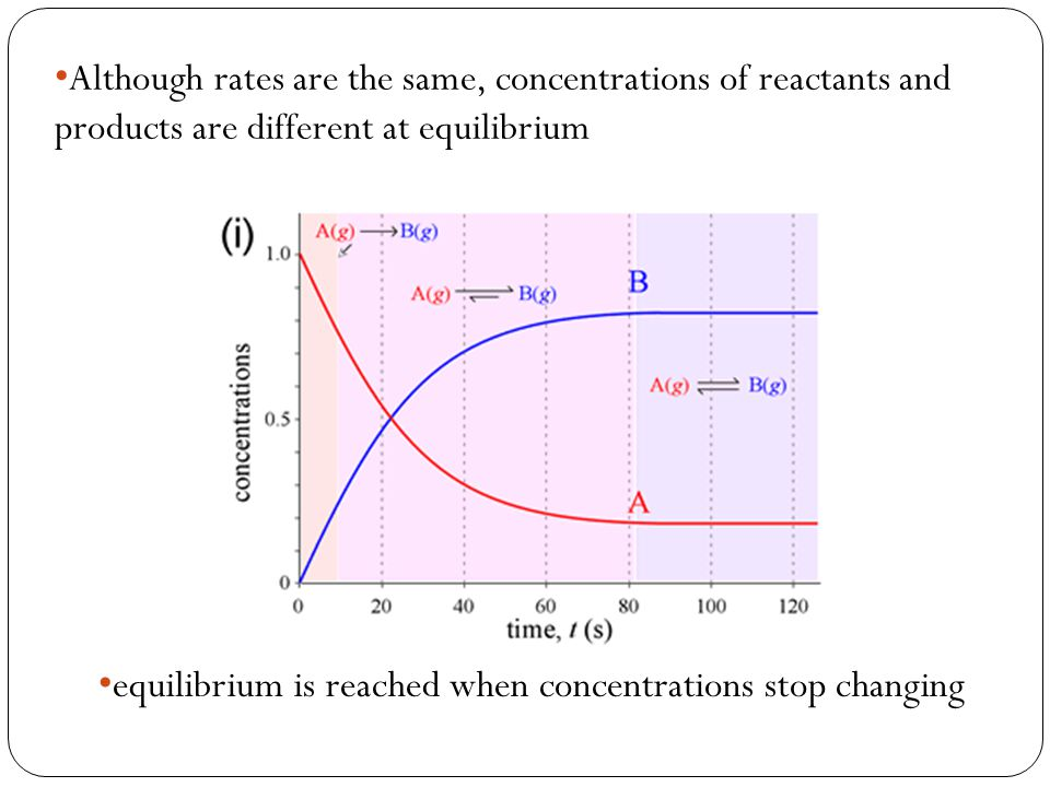 Although rates are the same, concentrations of reactants and products are different at equilibrium